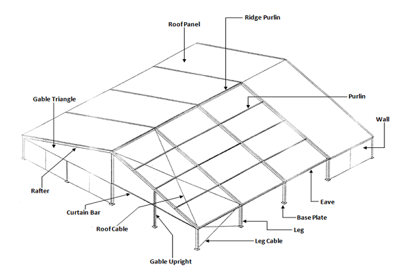 ... u0027gableu0027 and u0027purlinu0027 are not everyday words that they would use. If you are not an architect or familiar with designing buildings or structural tents ...  sc 1 st  Regal Tent Productions & A Fun Lesson on Tents - Regal Tent Productions